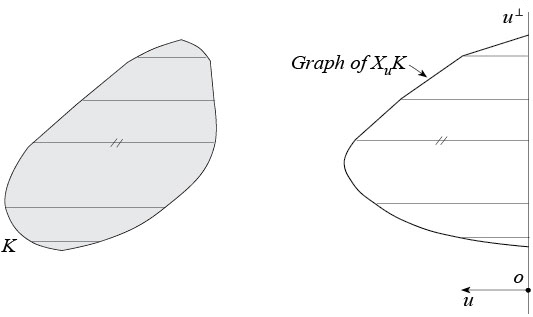 Parallel X-ray of a convex body K